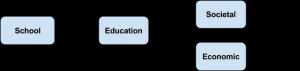 Education process1