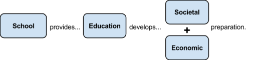 Education process1